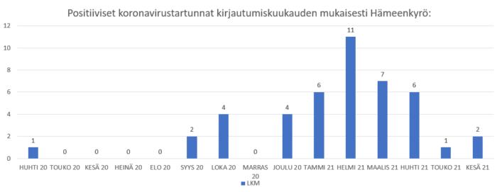 Koronatartuntojen määrä Hämeenkyrössä kuukausittain